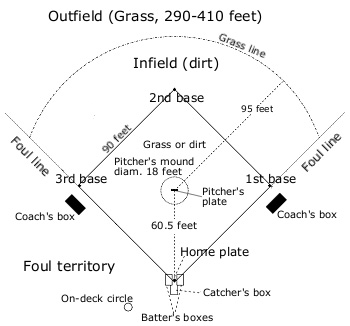 baseball field by Robert Merkel