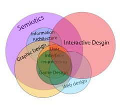 Interactive design and relationship to other fields.